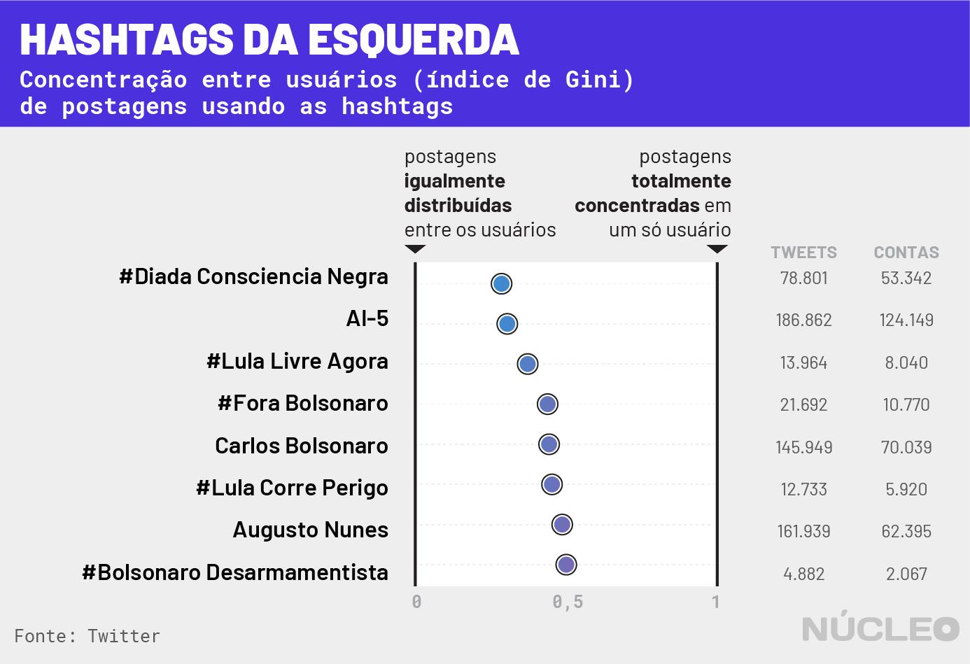 gráfico 4 - hashtags de esquerda