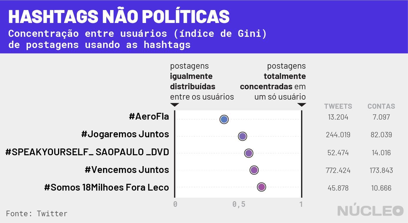 gráfico 5 - hashtags diversas