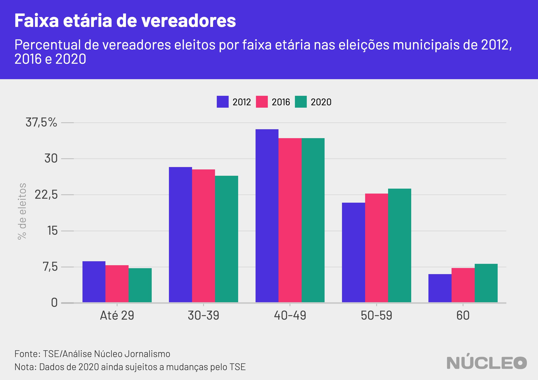 gráfico faixa etária de vereadores 2012 a 2020
