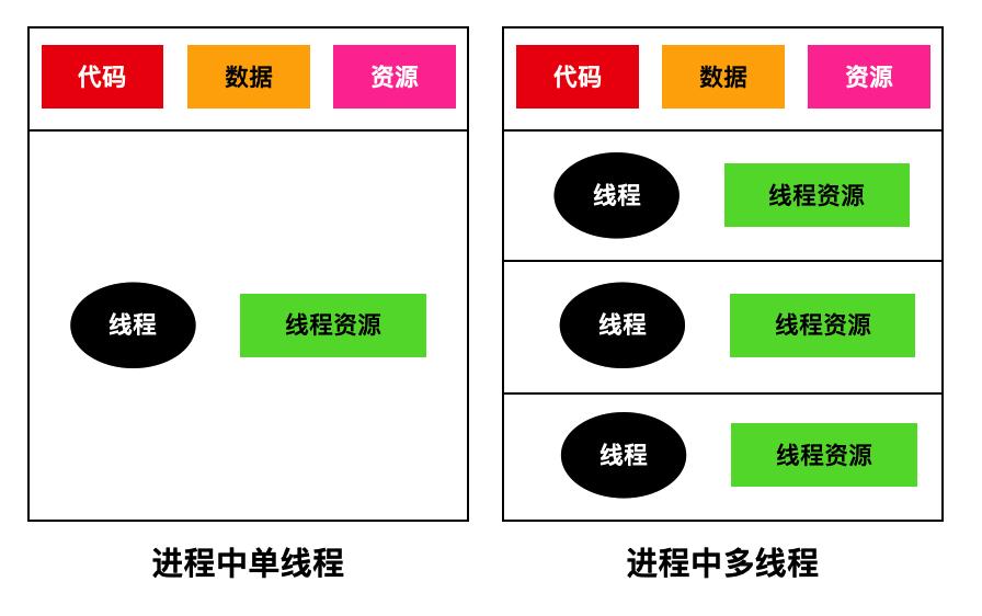 进程中单线程和多线程的区别