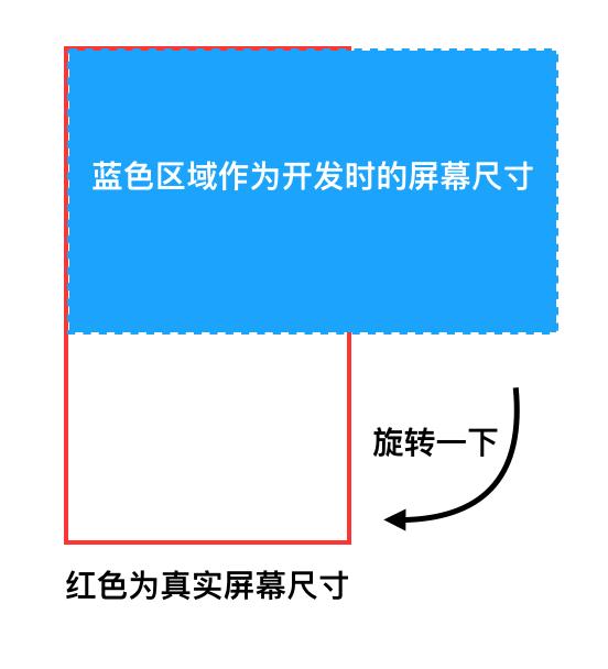 模拟横屏的原理