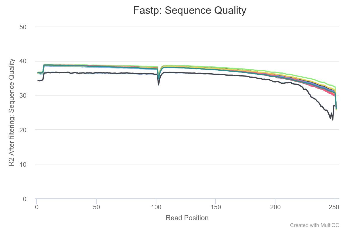 sequencequalityplot