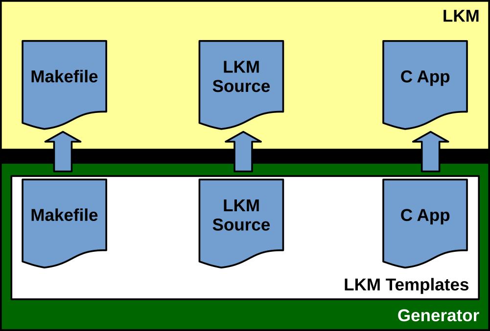 https://raw.githubusercontent.com/vroncevic/gen_kernel_module/dev/docs/gen_kernel_module.png