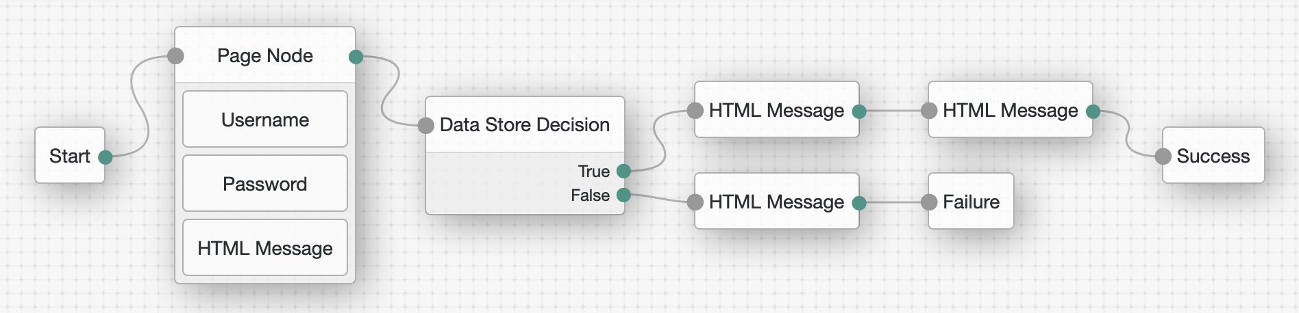 ScreenShot of a sample tree