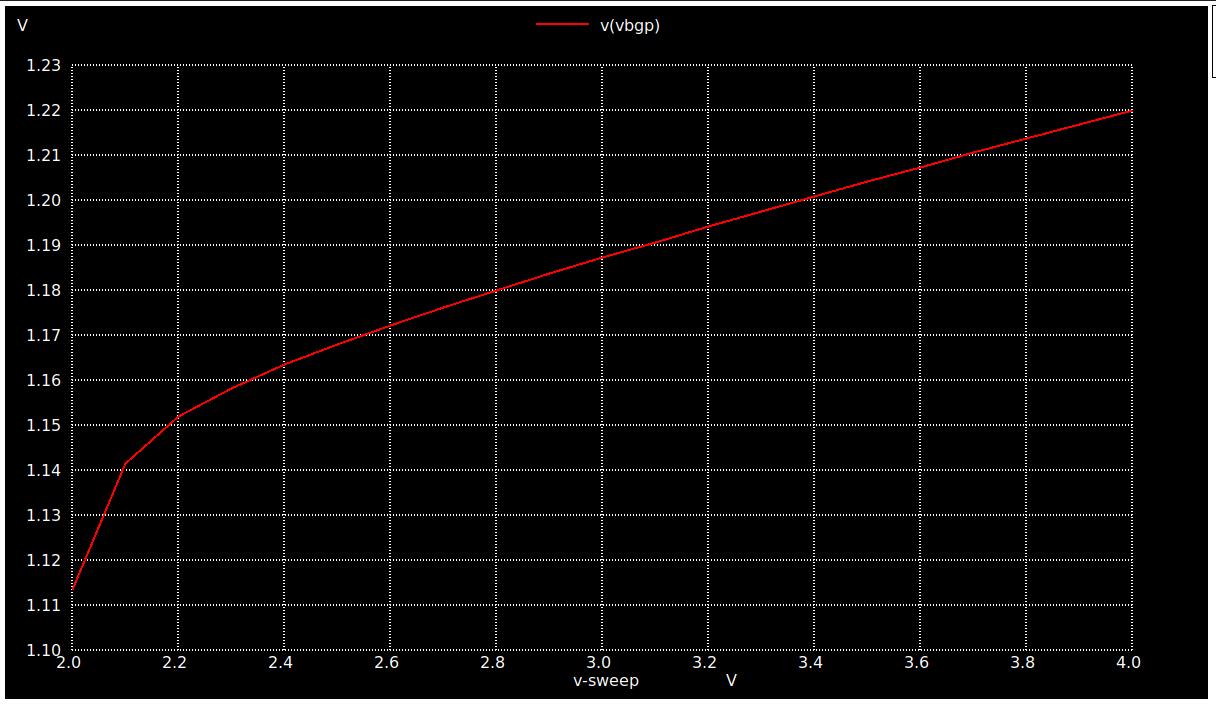 Voltage vs Vbgp