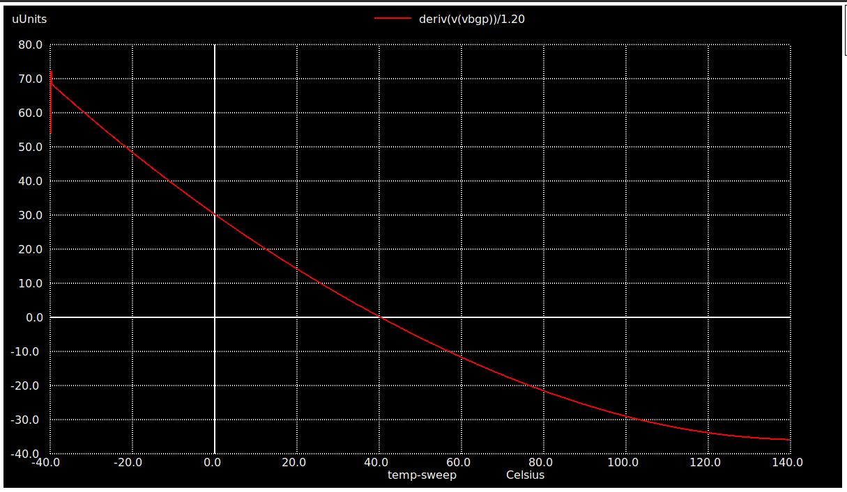 Temperature coefficient of Vbgp