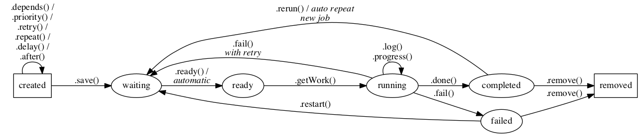 job states diagram