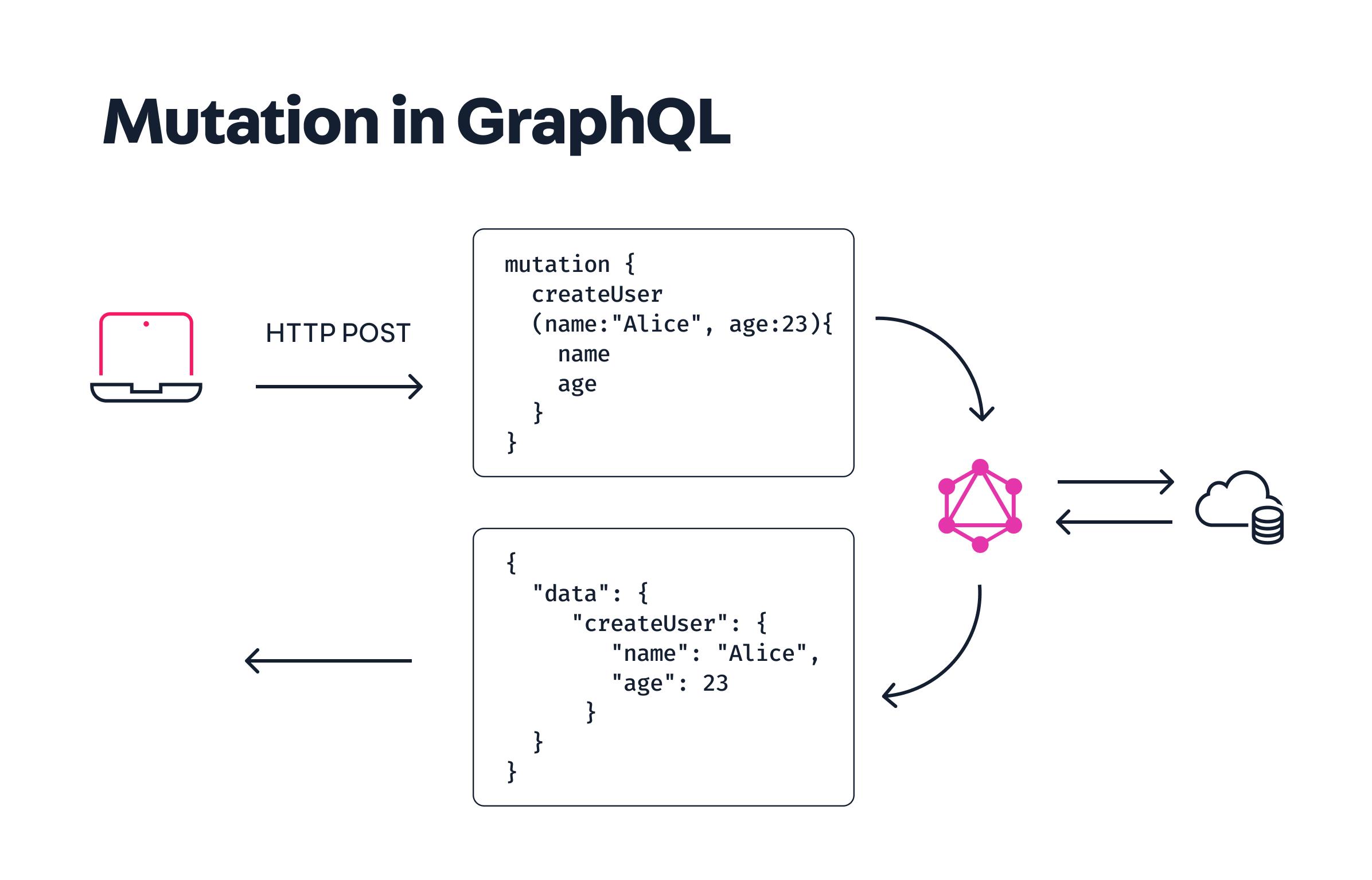 GraphQL-mutation