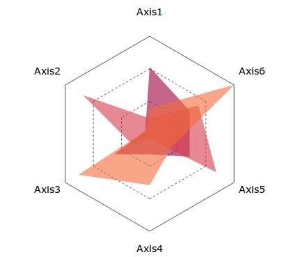 Github vthinkxieangular radar a light weight tools to display angular radar charts ccuart Images