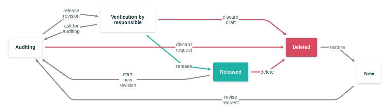 vue-workflow-chart - npm
