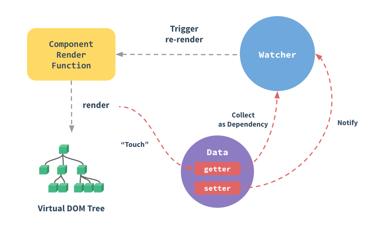 响应式结构图