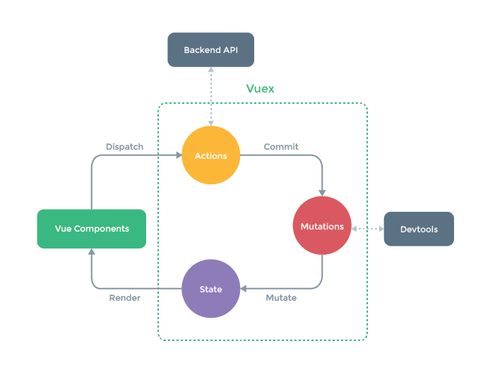 GitHub - vuejs/vuex: 🗃️ Centralized State Management for