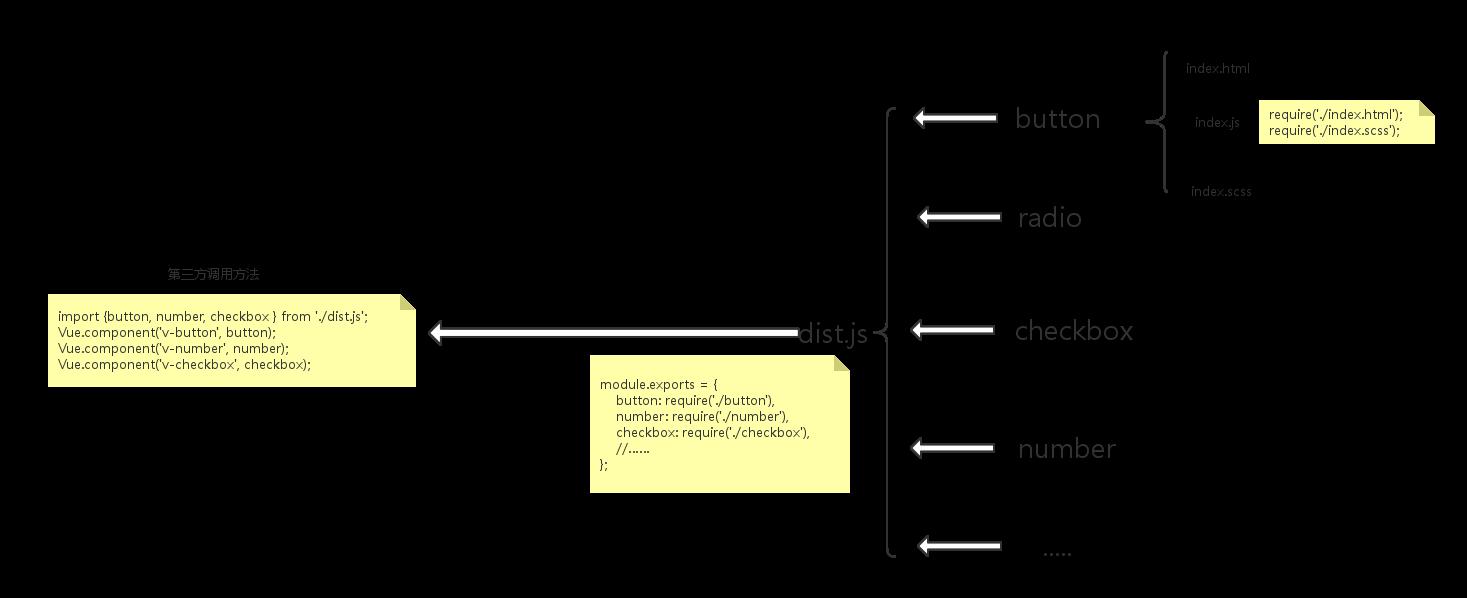源码目录结构与第三方调用方式