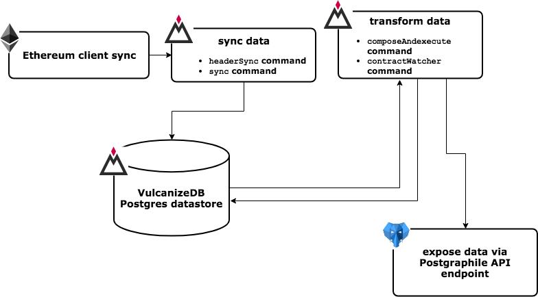 VulcanizeDB Overview Diagram