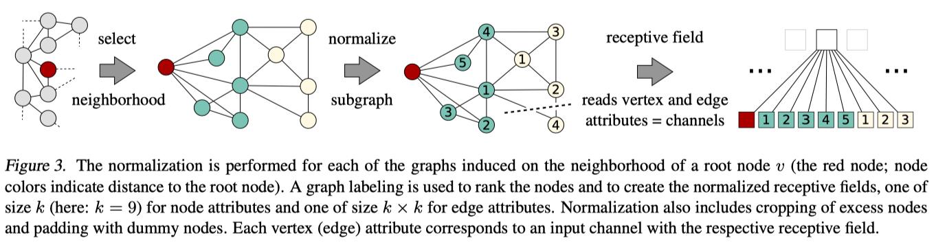 图4 求解node的receptive field