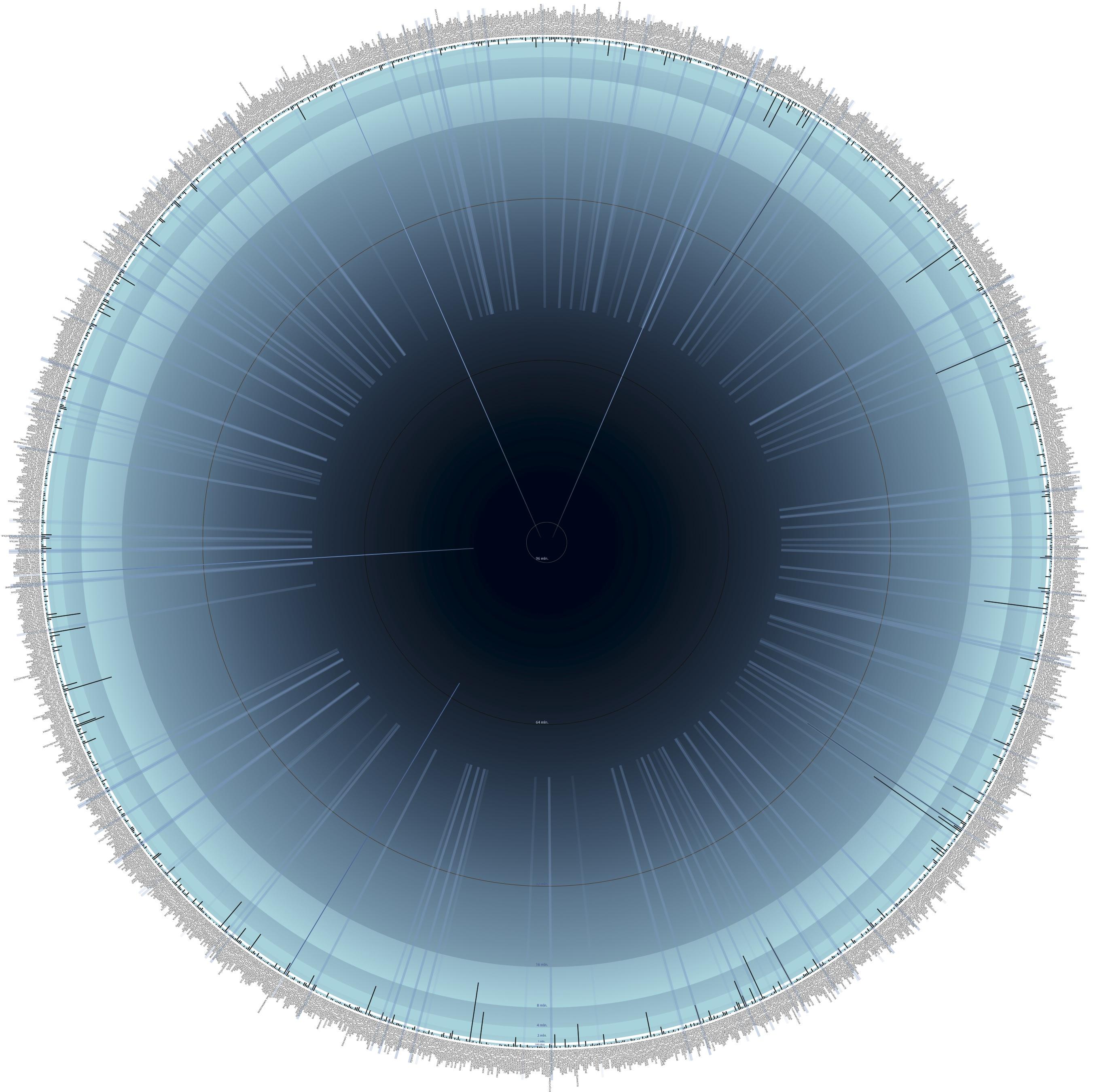 Maza vizualizacija
