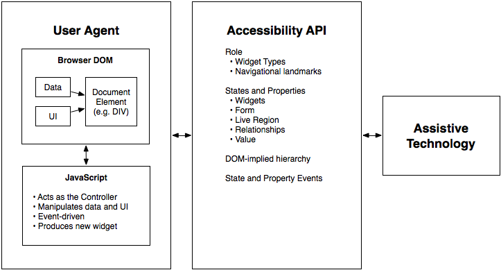 The contract model with accessibility APIs