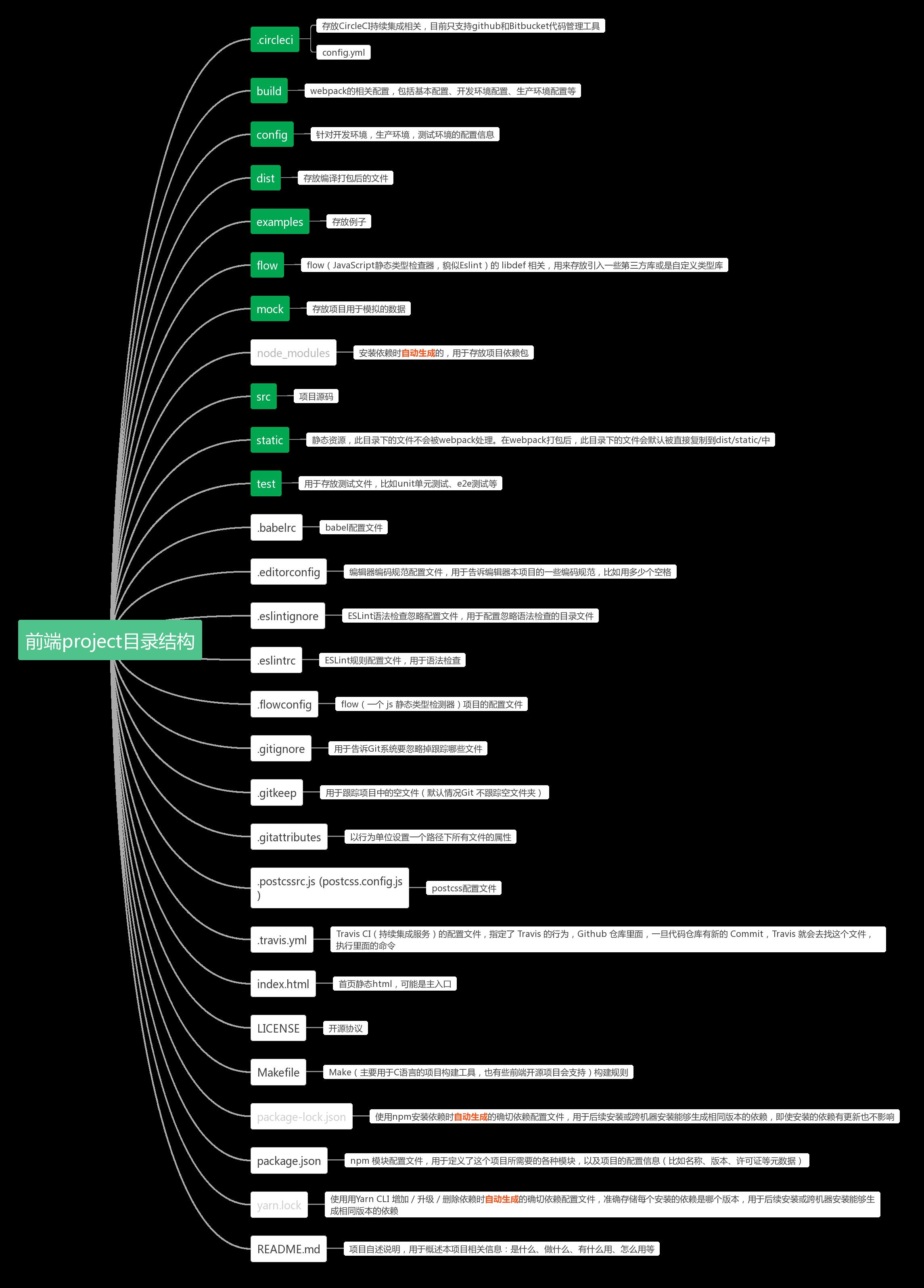 前端开源项目目录结构图