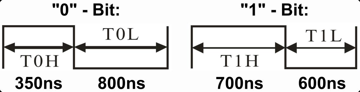 NeoController_timings.png