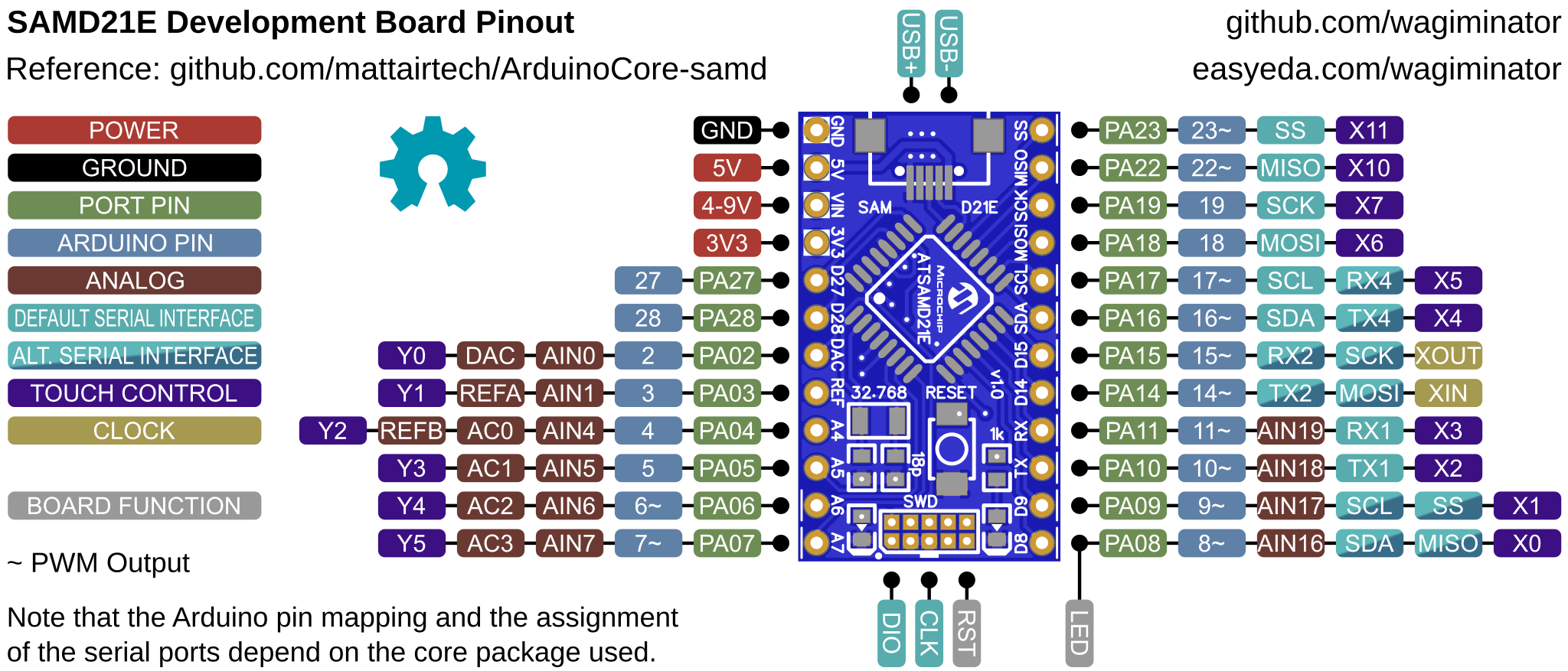 SAMD21E_DevBoard_pinout.png