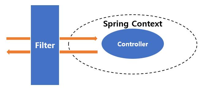spring-filter