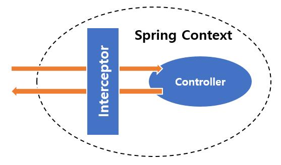 spring-interceptor