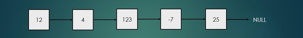 linked-list-problem