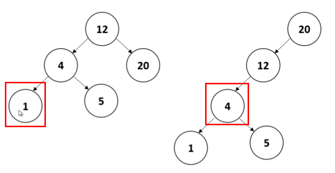 binary-search-tree-compare2