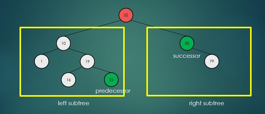 binary-search-tree-remove-two-child