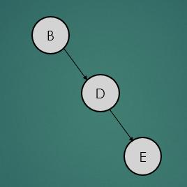 avl-tree-rotation-case2