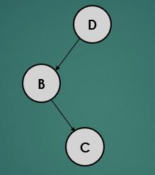 avl-tree-rotation-case3