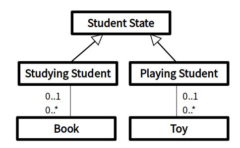일반화 관계를 이용한 상호 배타적 관계 모델링