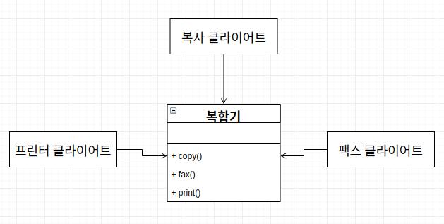 복합기의 클래스 다이어그램