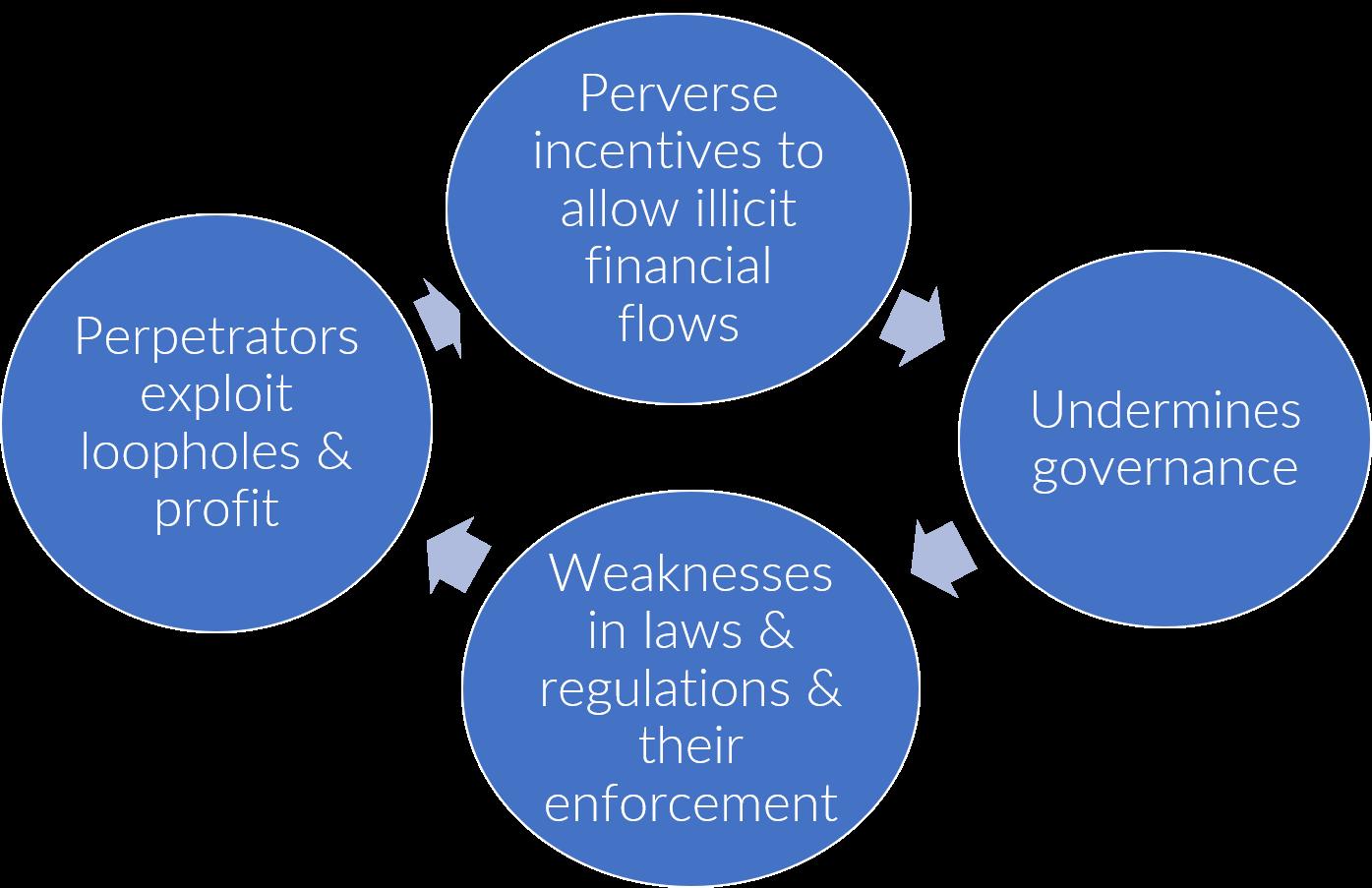 governance-loop