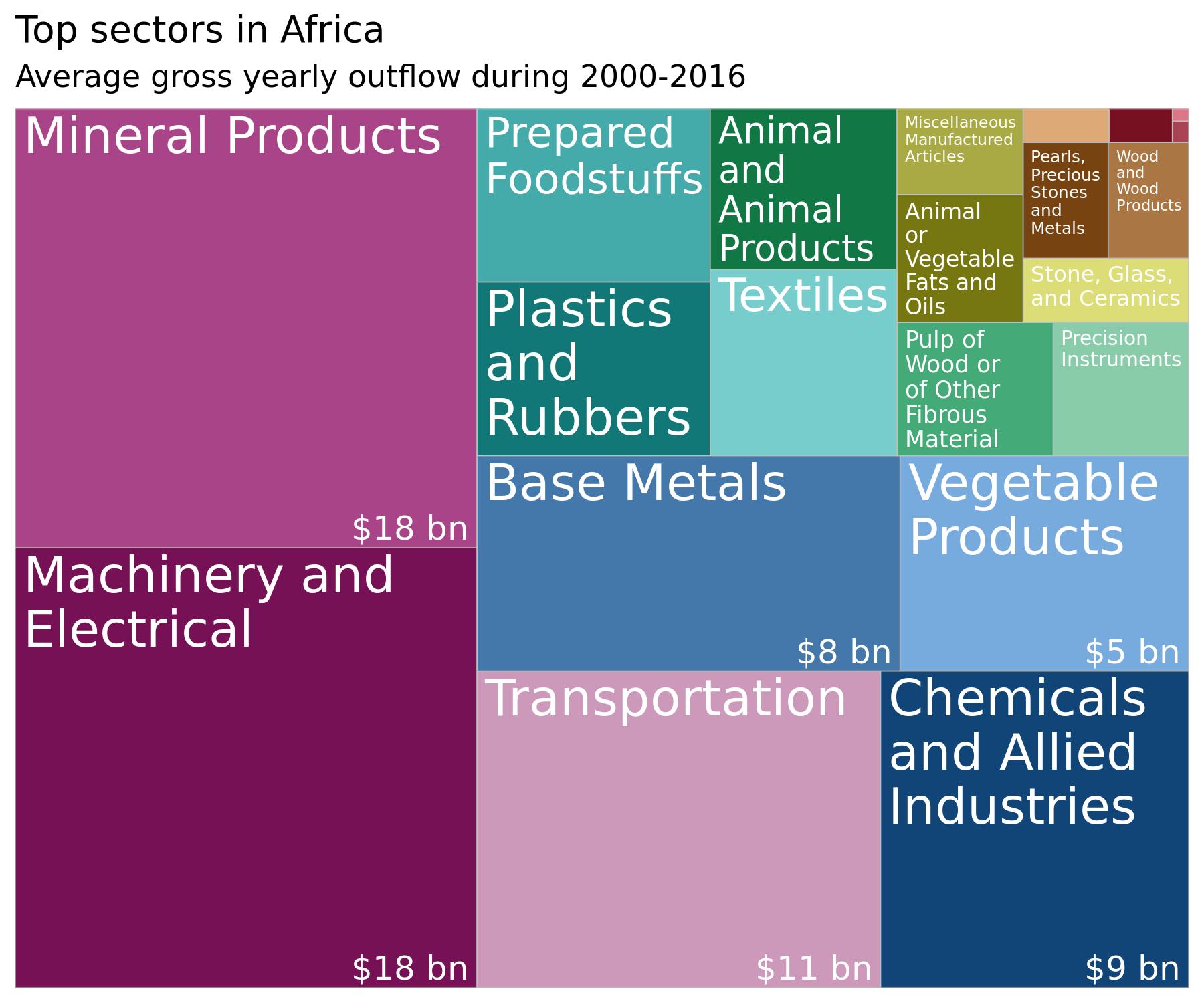 treemap-sectors