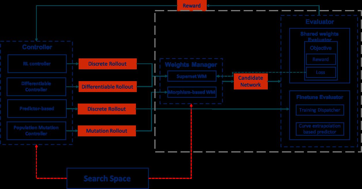 NAS framework