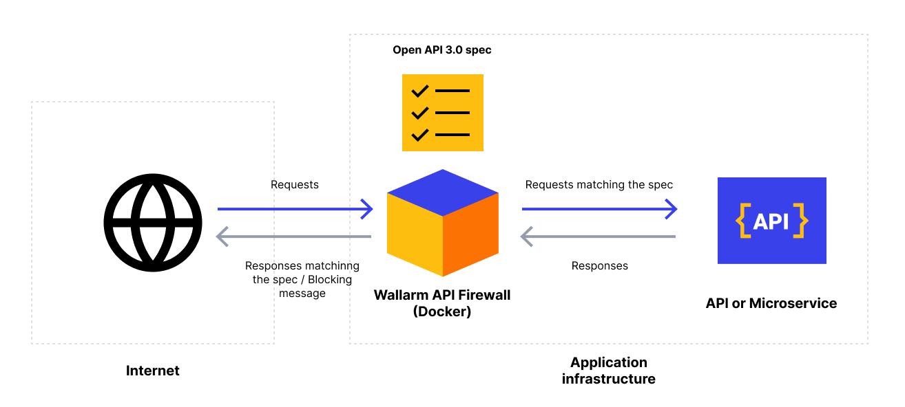 API Firewall scheme