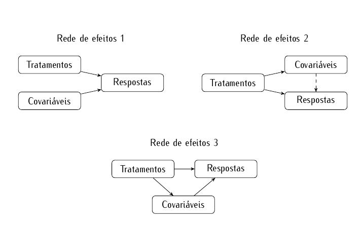 analise-covarianca-efeitos