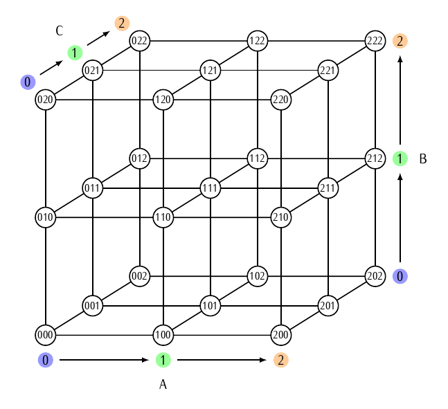 cubos-fatoriais-3a3