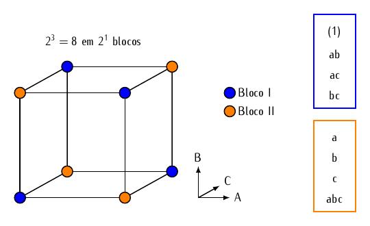 cubos-fatoriais-confundimento-2a3-em-2-blocos