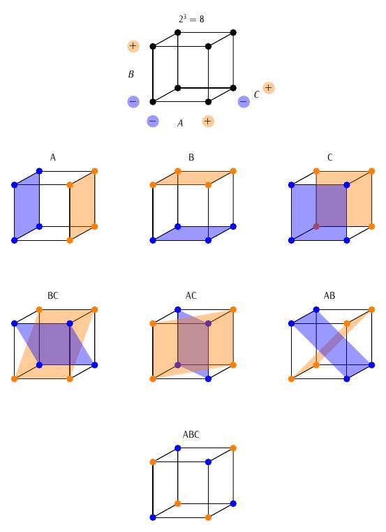 cubos_fatoriais_efeitos