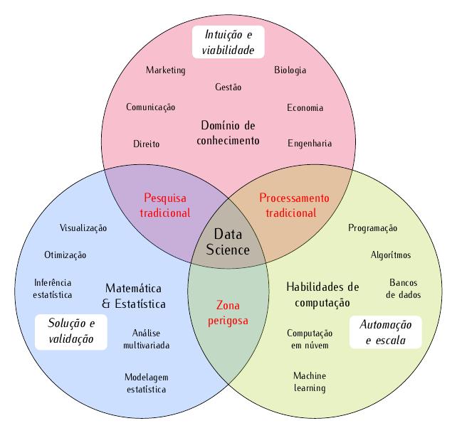 data-science-venn-1