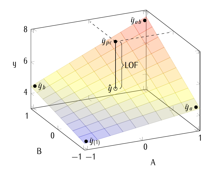 factorial-2k-lack-of-fit