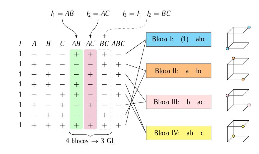 fatorial-2a3-confundimento-ab-ac