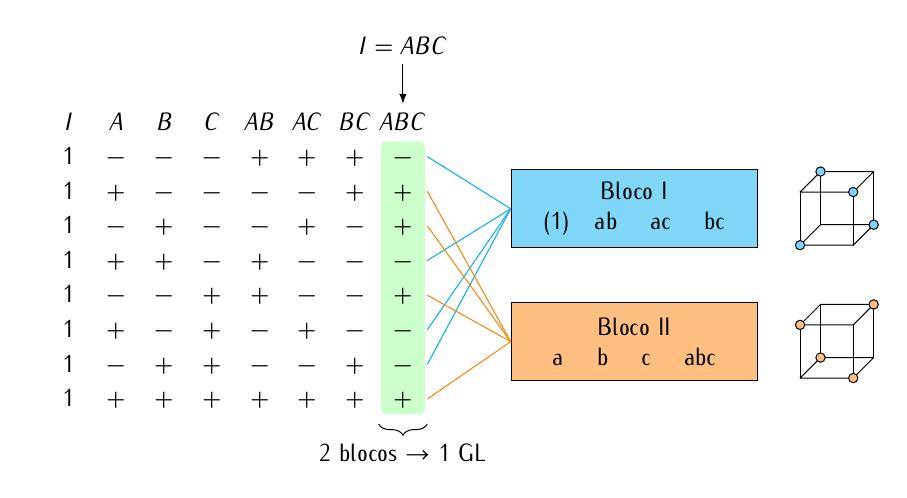 fatorial-2a3-confundimento-abc