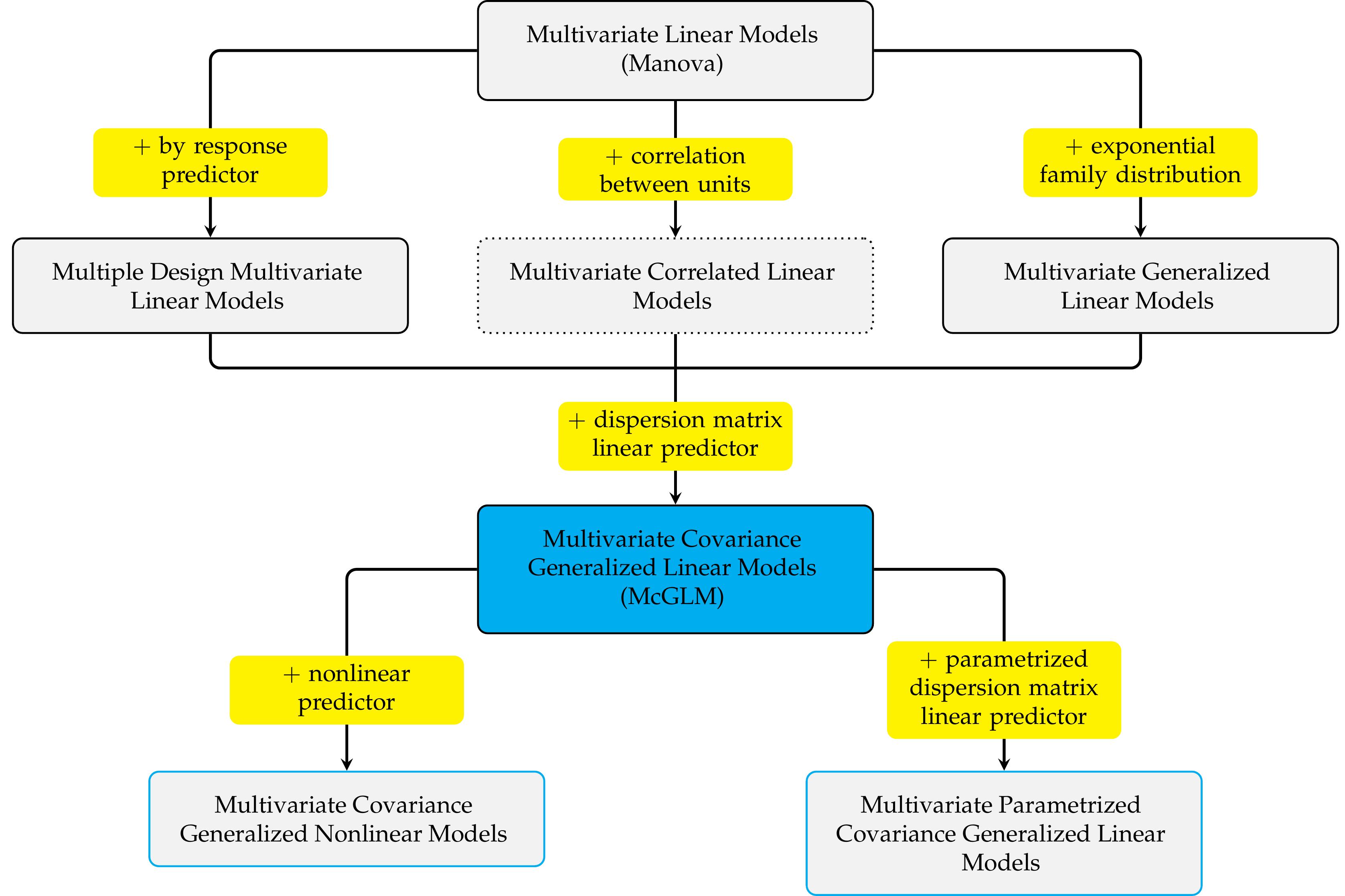 fluxograma_modelos_multivariados