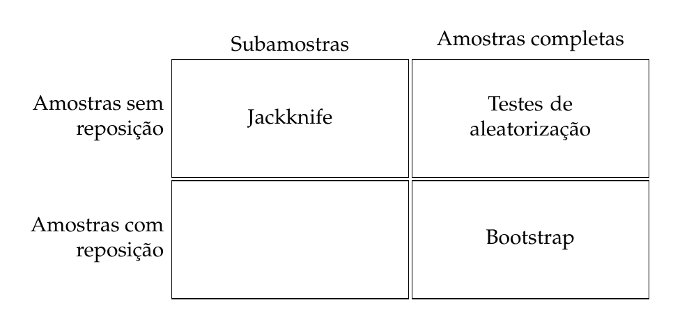 jackknife-bootstrap-randomization
