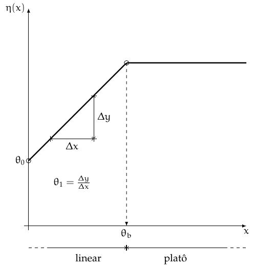 linear_plato