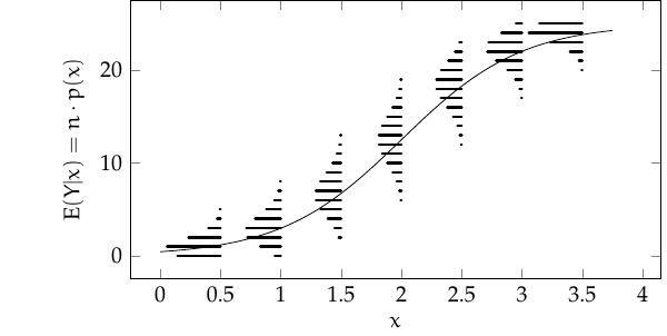 modelo_binomial