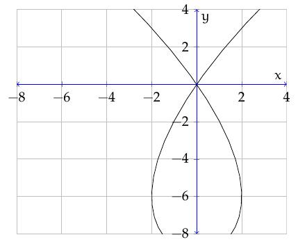 plot_parametric